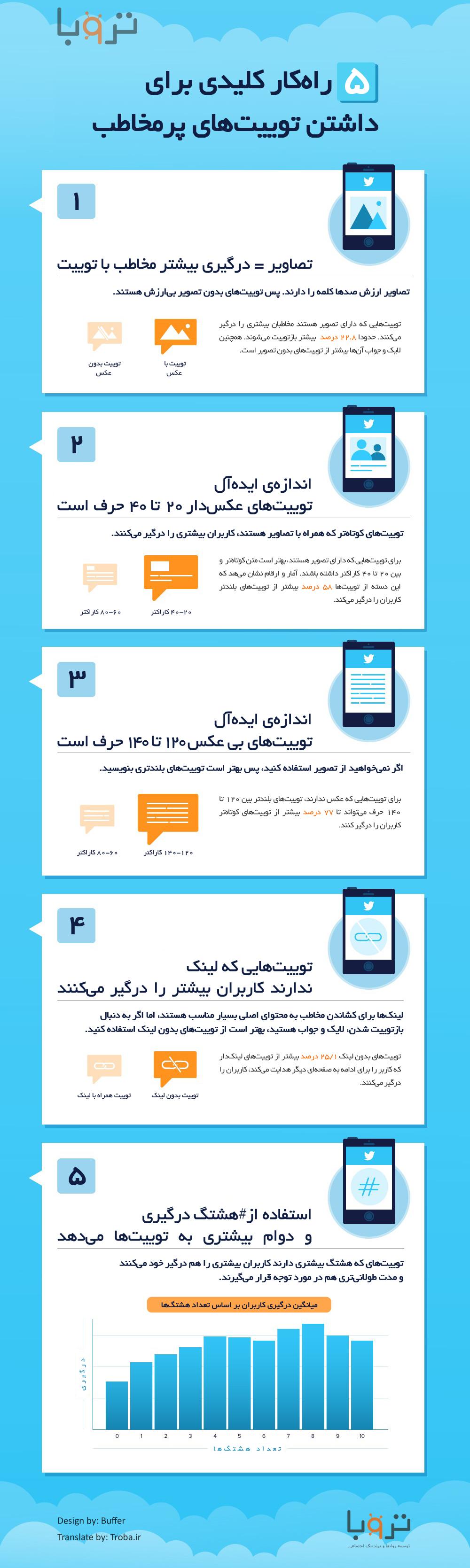 اینفوگرافی تروبا ۵ راهکار کلیدی برای داشتن توییت های پر مخاطب