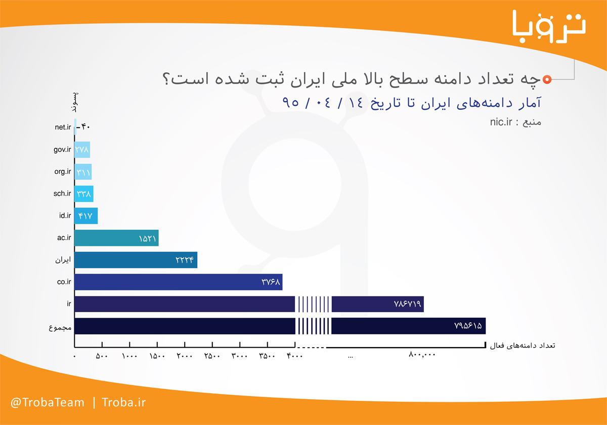 اینفوگرافی دامنههای ملی ایران